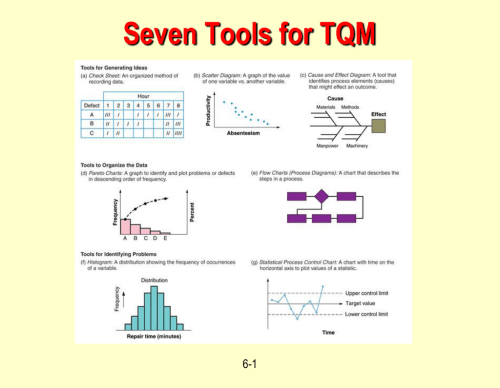 small resolution of seven tools for tqm 6 1 tools for tqm quality function deployment house of quality taguchi technique quality loss function pareto charts