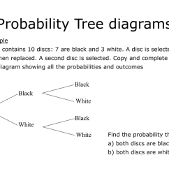 Easy Tree Diagram Worksheet Lower Brain Thesis Proposal In Literature Nature Ralph Waldo Emerson