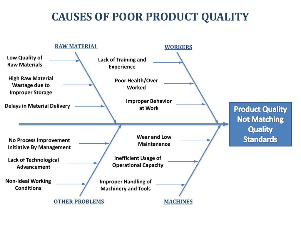 hight resolution of fishbone diagram health