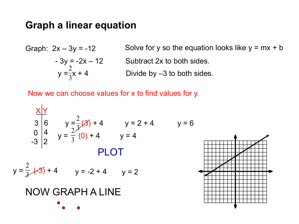 Graph Of Linear Equation Using X And Y Intercept Ppt