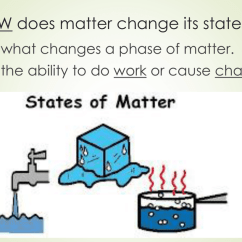 States Of Matter Change Diagram Bmw E39 Suspension Phase Powerpoint
