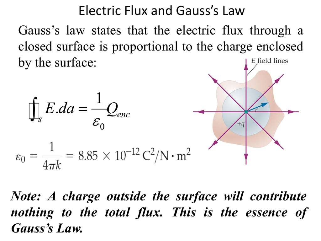 5 Gauss Law And It S Applications