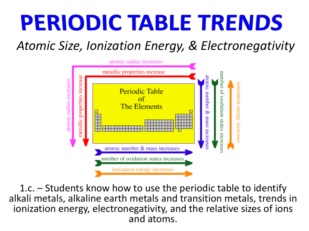 Periodic Table Trends Atomic Radius Electronegativity