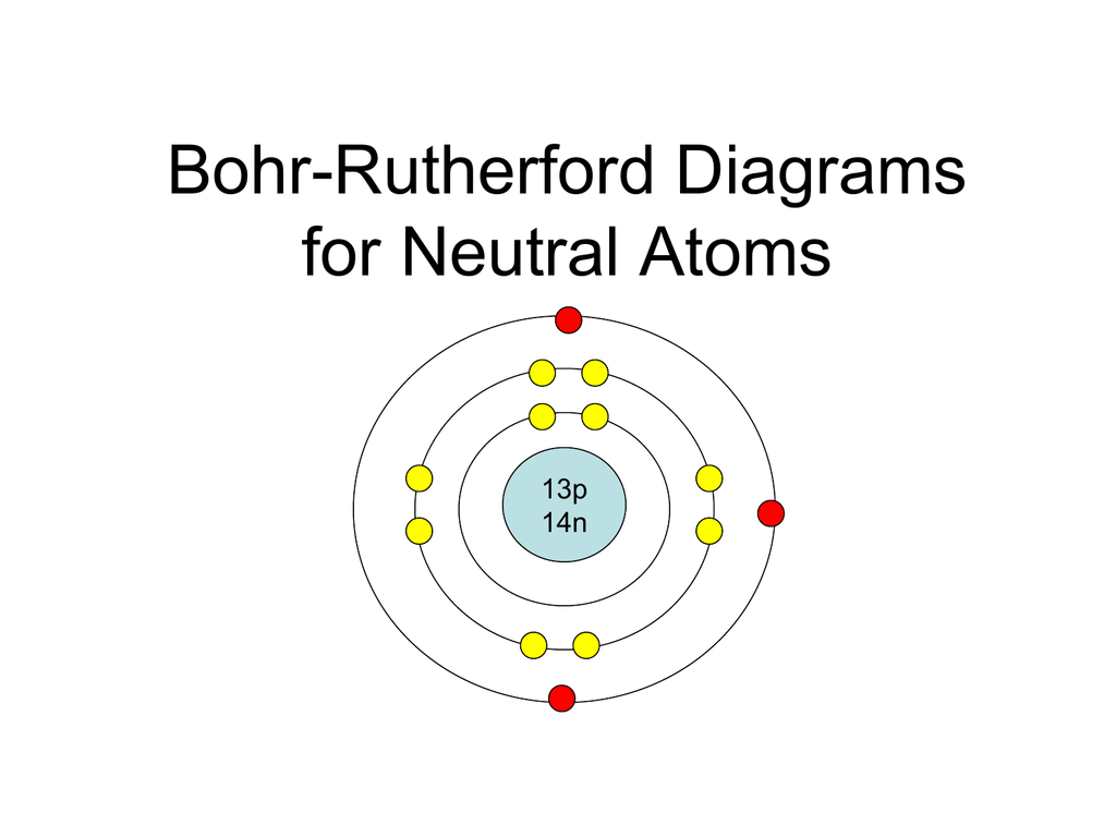 Bohr Rutherford Diagrams For Atoms