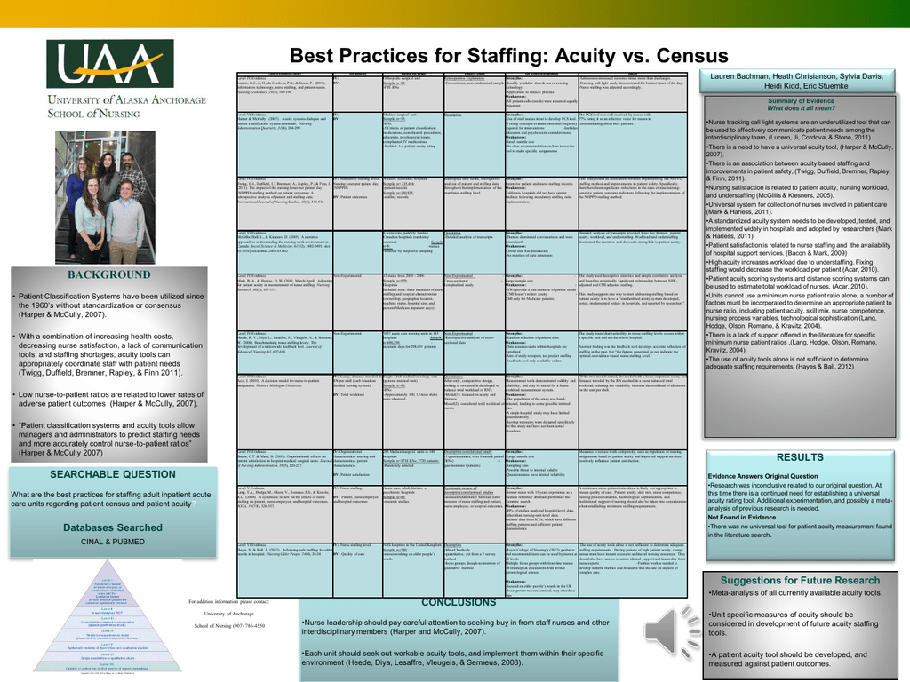 Best Practices For Staffing Acuity Vs Census