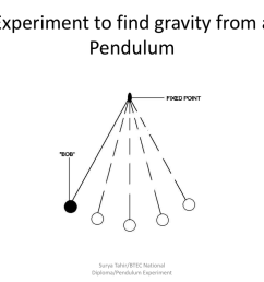 experiment to find gravity from a pendulum surya tahir btec national diploma pendulum experiment covers objectives p3 demonstrate the ability to plot a  [ 1024 x 768 Pixel ]