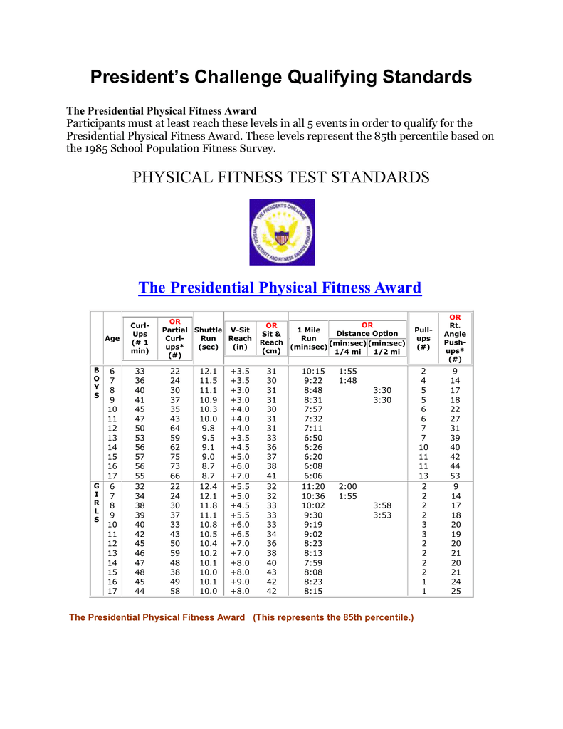 Presidential Fitness Test Chart : presidential, fitness, chart, Presidential, Physical, Fitness, FitnessRetro