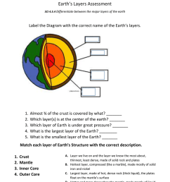 earth s layers assessment sci 4 5 4 differentiate between the major layers of the earth label the diagram with the correct name of the earth s layers 1 2  [ 791 x 1024 Pixel ]