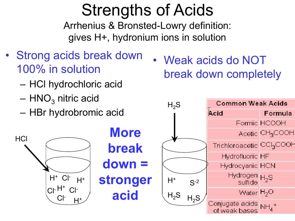 Strengths Of Acids Arrhenius Amp Bronsted