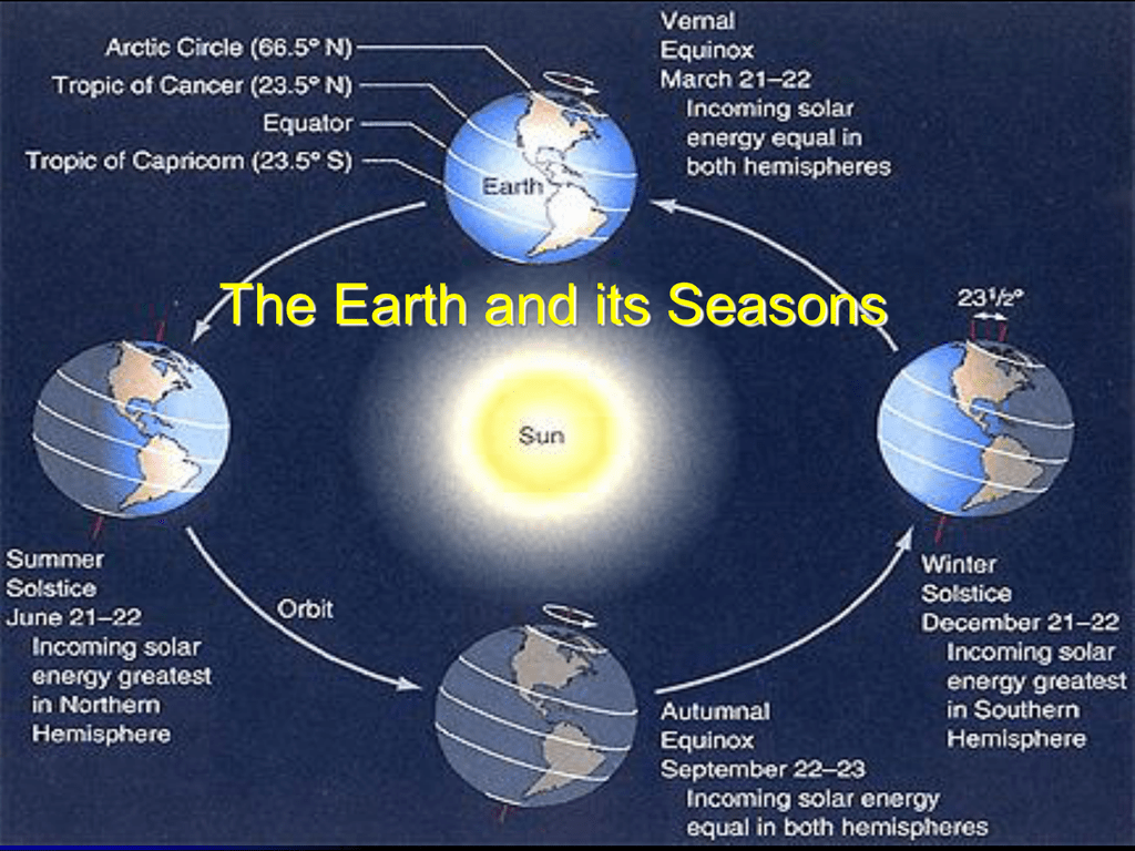 hight resolution of reasons for the seasons notes keywords questions does the distance between earth and the sun change rotation revolution