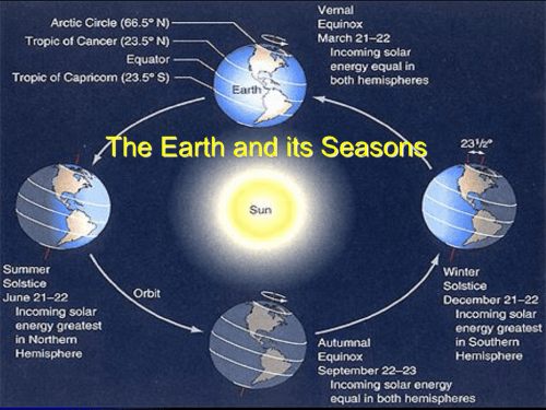 small resolution of reasons for the seasons notes keywords questions does the distance between earth and the sun change rotation revolution