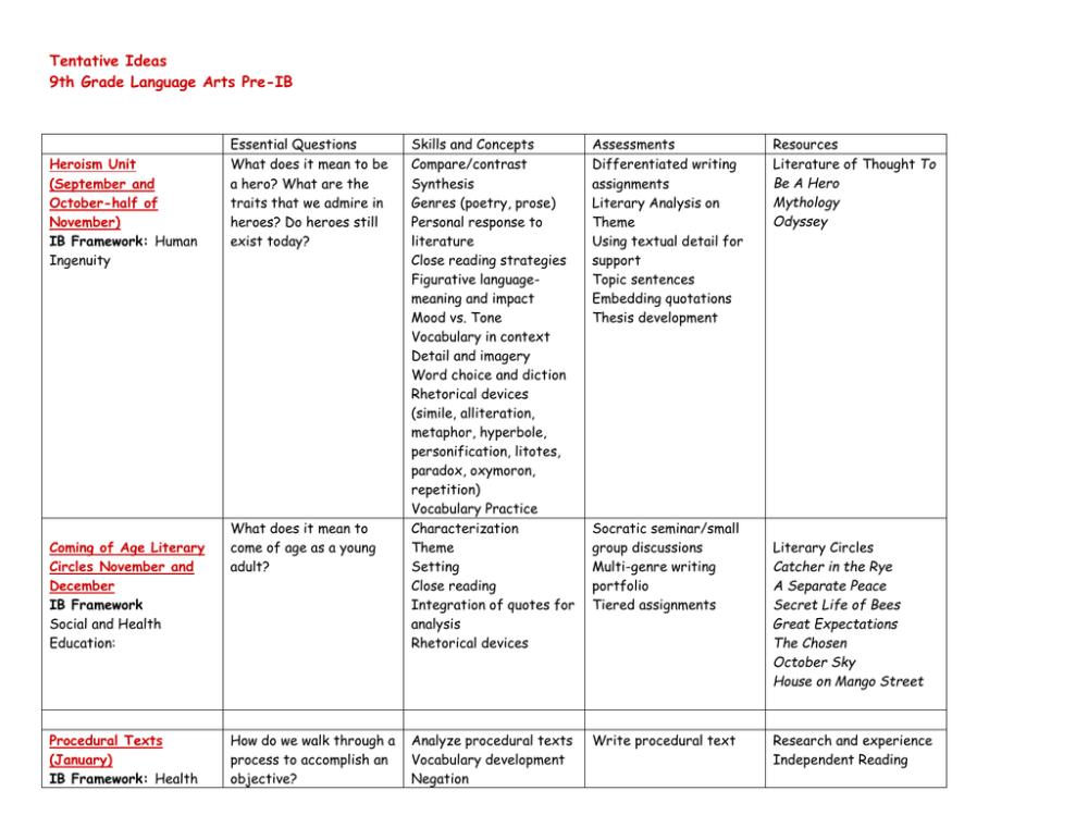 medium resolution of Tentative Ideas 9th Grade Language Arts Pre