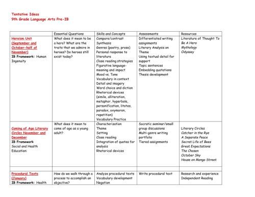 small resolution of Tentative Ideas 9th Grade Language Arts Pre