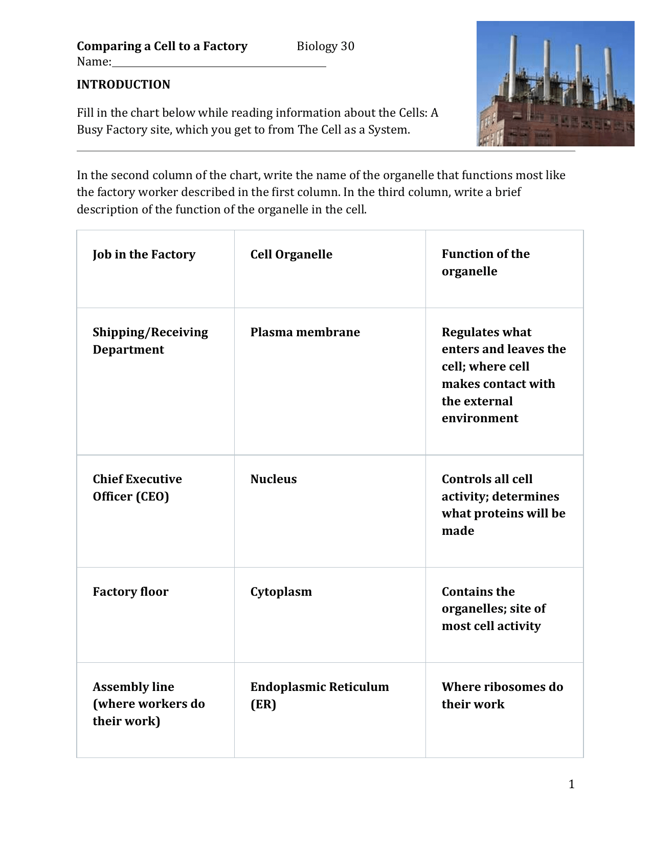Comparing A Cell To A Factory Biology 30 Name Introduction