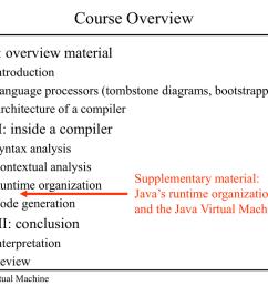 java virtual machine diagram [ 1024 x 768 Pixel ]