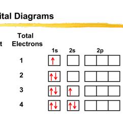 orbital diagrams element total electrons 1s h 1 he 2 li 3 be 4 2s 2p 3s orbital diagrams element total electrons 1s b 5 c 6 n 7 o 8 f  [ 1024 x 768 Pixel ]