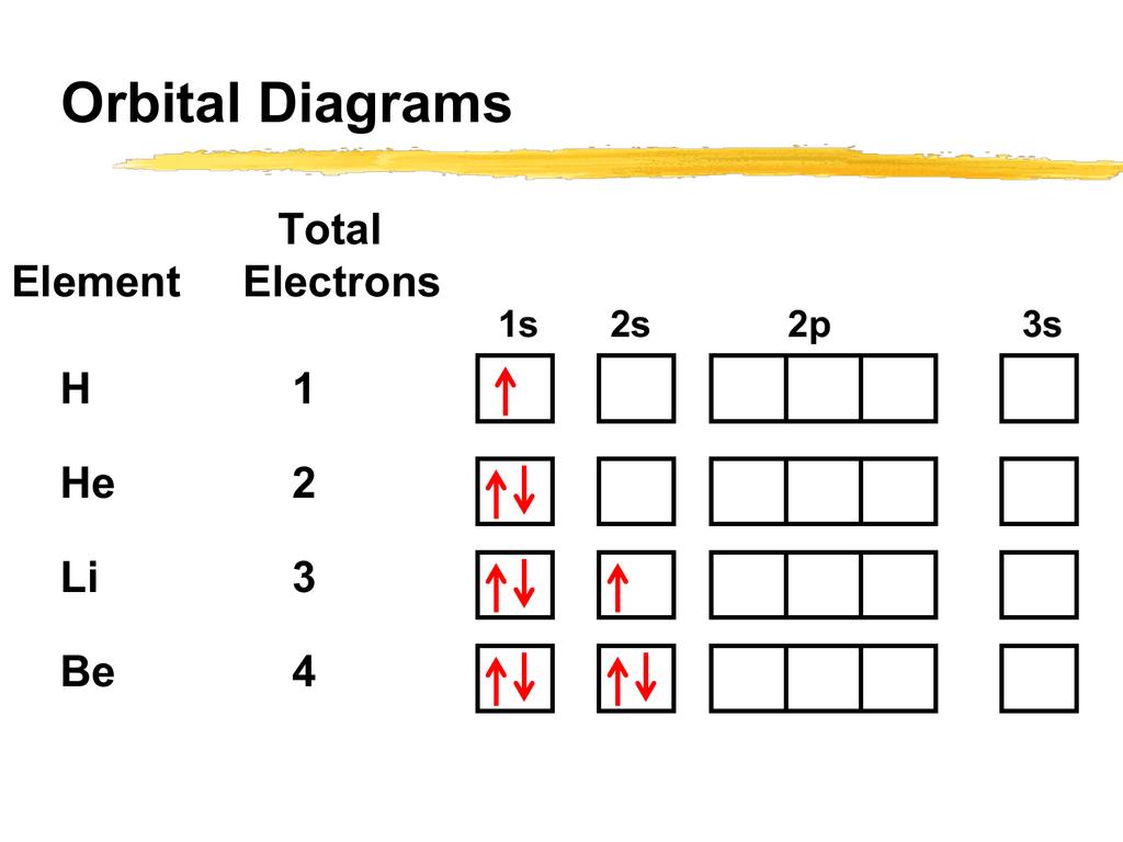 hight resolution of orbital diagrams element total electrons 1s h 1 he 2 li 3 be 4 2s 2p 3s orbital diagrams element total electrons 1s b 5 c 6 n 7 o 8 f