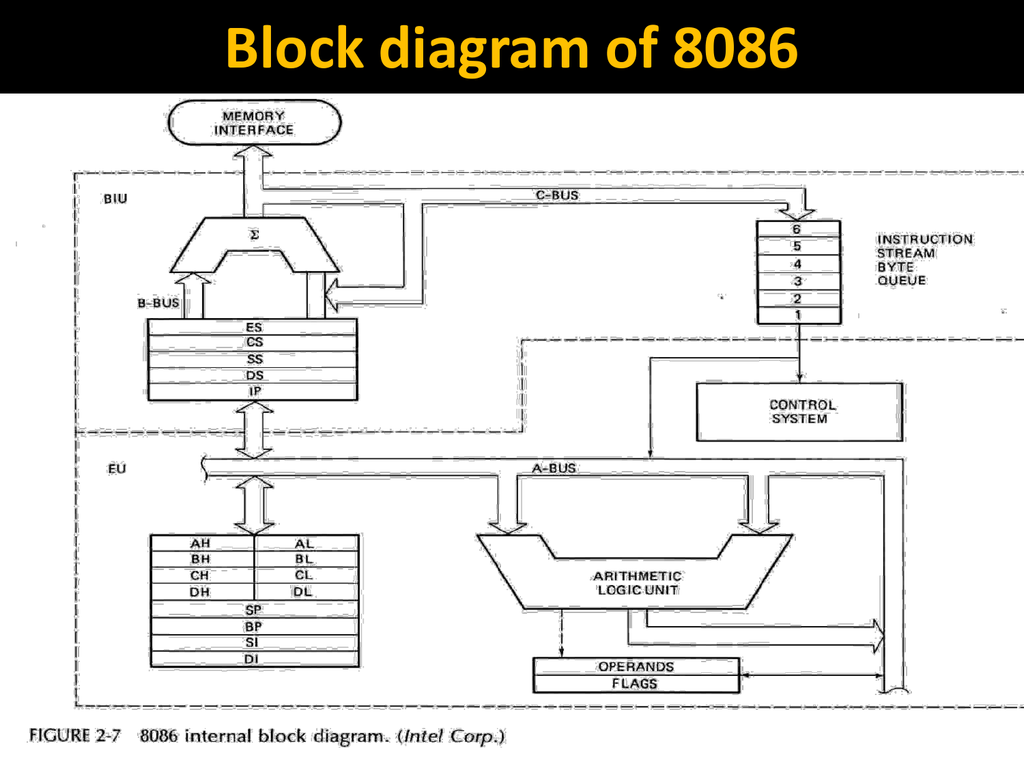 hight resolution of 8086 microprocessor circuit diagram of traffic light controller using 8086 microprocessor circuit diagram of 8086 microprocessor