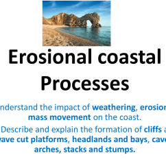 Caves Arches Stacks And Stumps Diagram Car Stereo Wiring Erosional Landforms