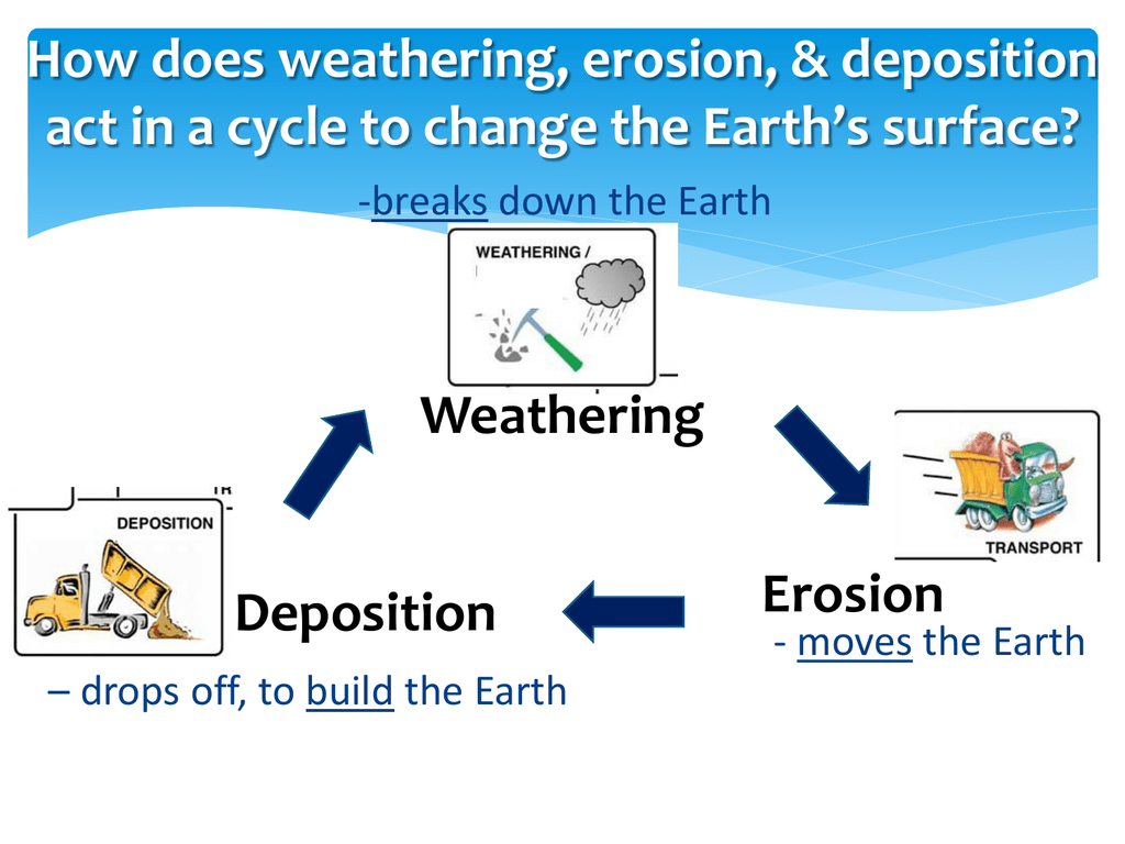 How Does The Earth Surface Change By Weathering