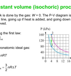 constant volume isochoric process no work is done by the gas w 0 the p v diagram is a vertical line going up if heat is added and going down if heat  [ 1024 x 768 Pixel ]