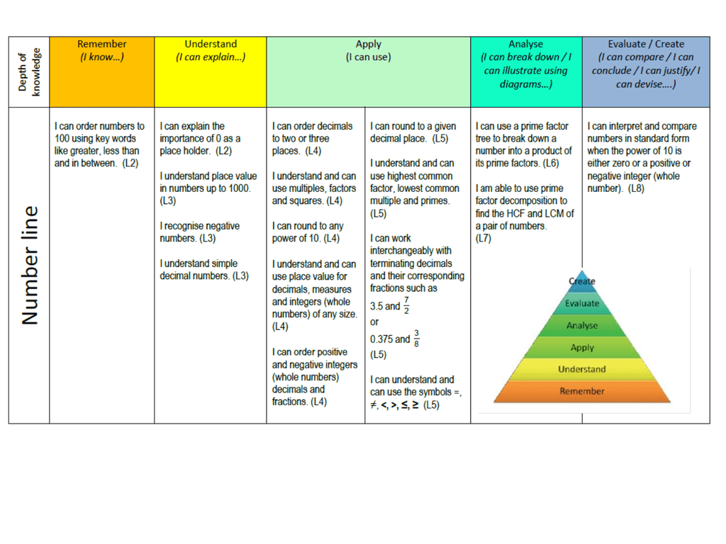 Learning Journeys Using Bloom S Taxonomy