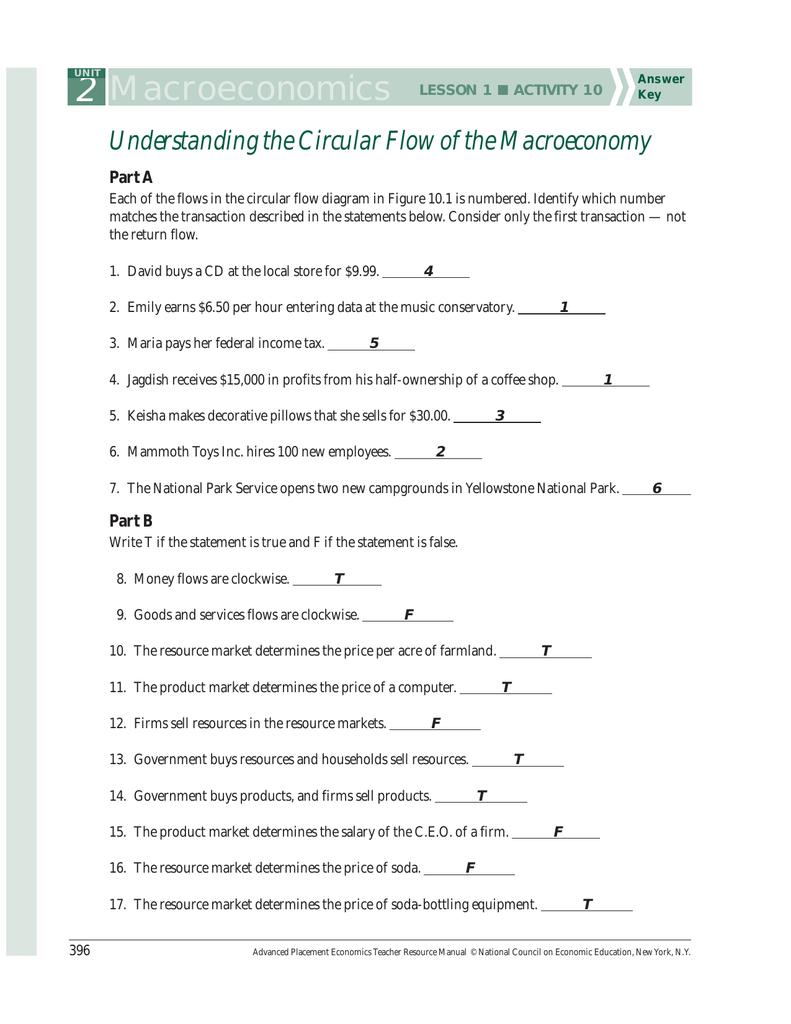 Circular Flow Of Economic Activity Worksheet Answer Key : circular, economic, activity, worksheet, answer, Macroeconomics, Understanding, Circular, Macroeconomy