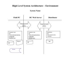 computer system architecture diagram [ 791 x 1024 Pixel ]