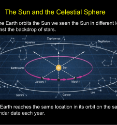 1 the sun and the celestial sphere as the earth orbits the sun we seen the sun in different locations against the backdrop of stars  [ 1024 x 768 Pixel ]