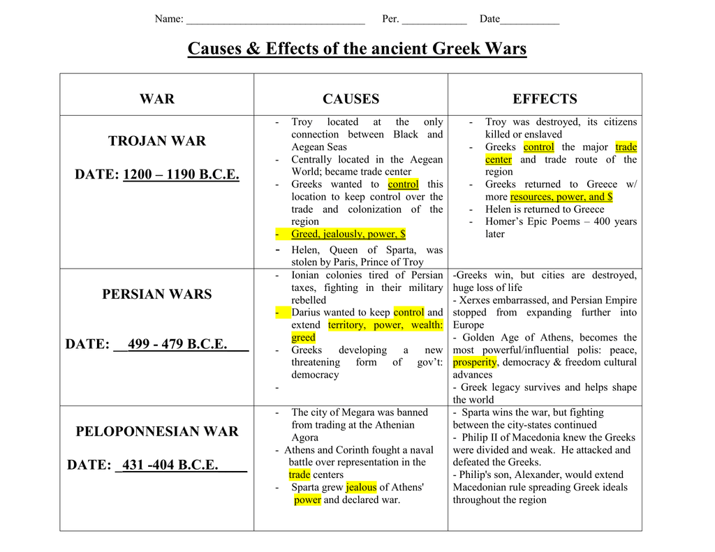 Causes Amp Effects Of The Ancient Greek Wars War Causes