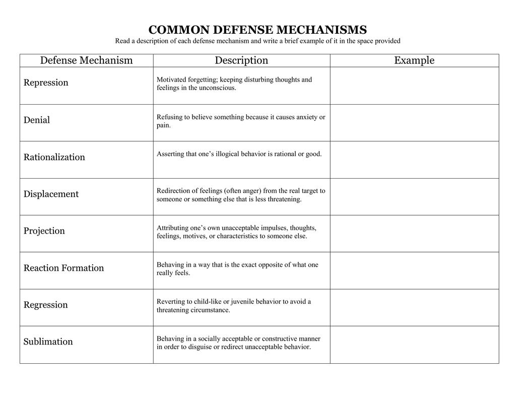 Common Defense Mechanisms Defense Mechanism Description
