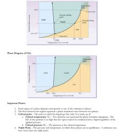 c02 phase diagram [ 791 x 1024 Pixel ]