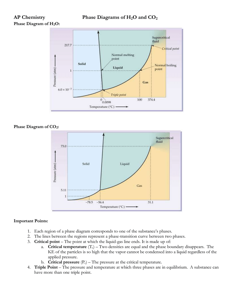 hight resolution of c02 phase diagram