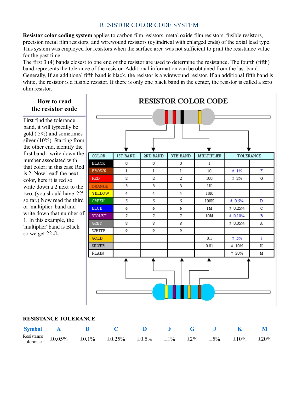 Resistor Color Code System How To Read The