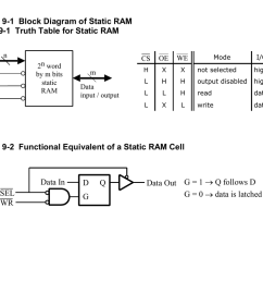 ram block diagram [ 1024 x 791 Pixel ]
