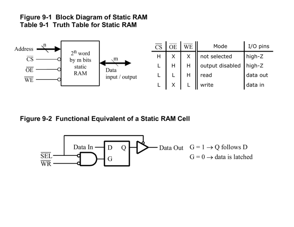 medium resolution of ram block diagram