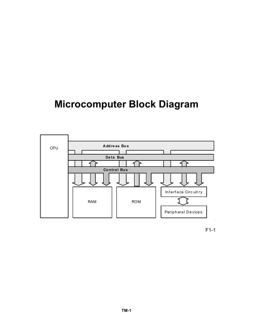 small resolution of microcomputer block diagram a dd re ss bu s cpu da ta bus co n tro l bu s in t e rf a ce circ uit r y ram rom perip