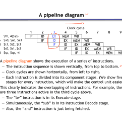 a pipeline diagram lw sub and or add t0 4 sp v0 a0 a1 t1 t2 t3 s0 s1 s2 sp sp 4 1 if 2 id if 3 ex id if clock  [ 1024 x 791 Pixel ]