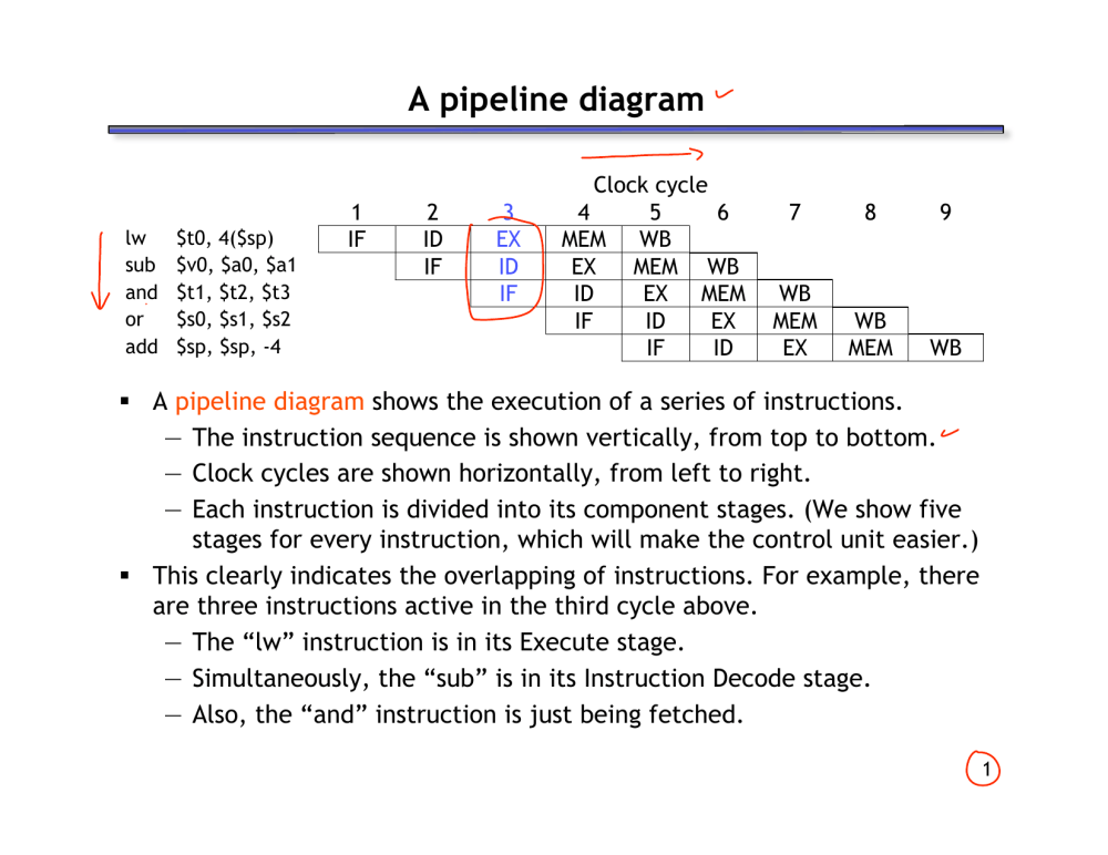medium resolution of a pipeline diagram lw sub and or add t0 4 sp v0 a0 a1 t1 t2 t3 s0 s1 s2 sp sp 4 1 if 2 id if 3 ex id if clock