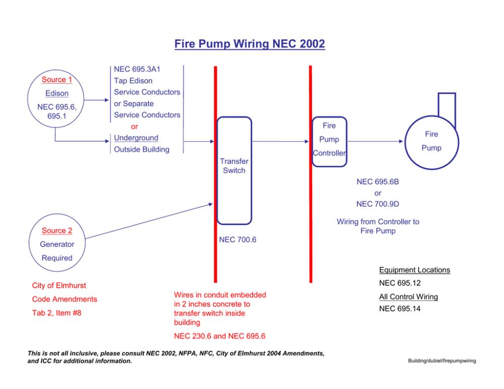 medium resolution of fire pump wiring code fire pump controller wiring diagram fire pump wiring codes