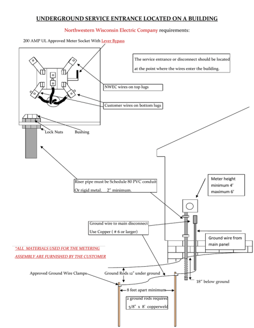 small resolution of underground service entrance located on a building northwestern wisconsin electric company requirements 200 amp ul approved meter socket with lever bypass