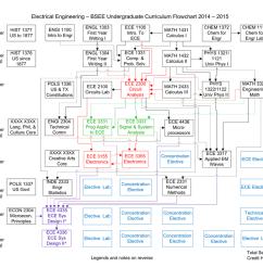 electrical engineering degree plan uh [ 1024 x 792 Pixel ]