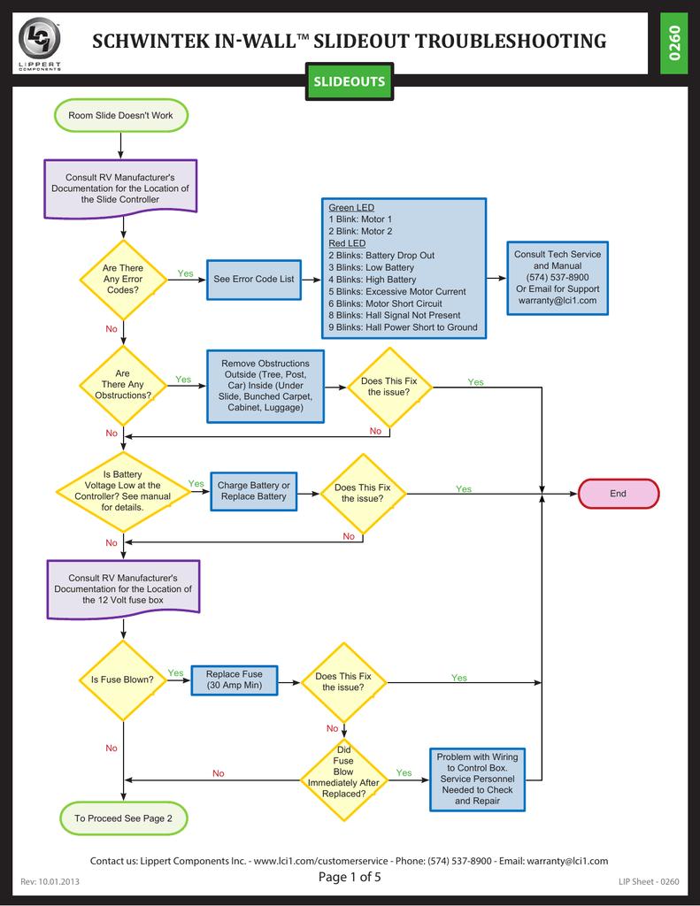medium resolution of rv room slide wiring diagram