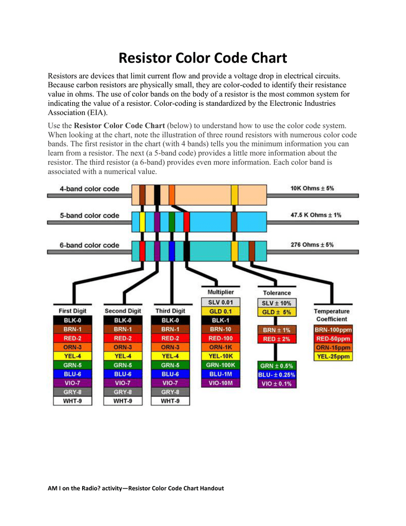 medium resolution of resistor color code chart resistors are devices that limit current flow and provide a voltage drop in electrical circuits because carbon resistors are