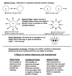 Electric Charge + + + + - CONDUCTION INDUCTION FRICTION [ 1024 x 791 Pixel ]