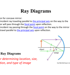 ray diagrams reflection for concave mirror any incident ray traveling parallel to the principal axis on the way to the mirror will pass through the focal  [ 1024 x 768 Pixel ]