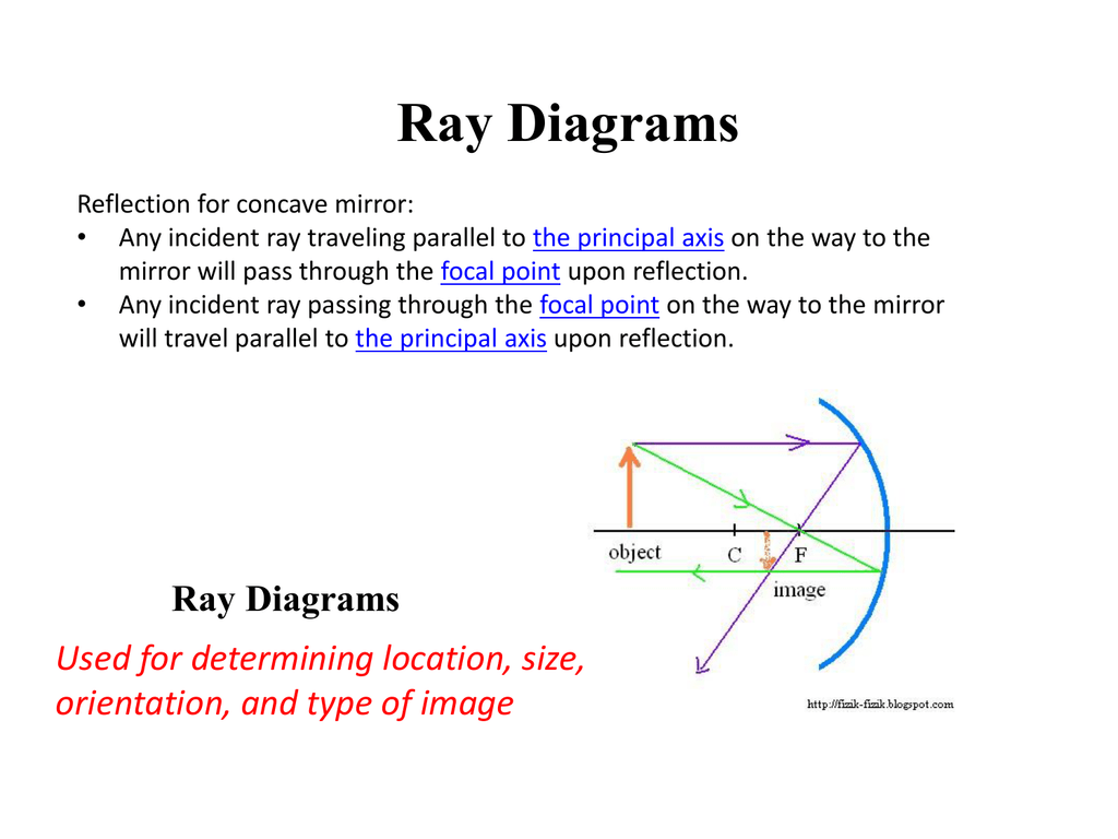 hight resolution of ray diagrams reflection for concave mirror any incident ray traveling parallel to the principal axis on the way to the mirror will pass through the focal