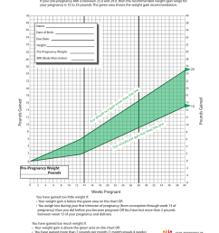 pregnancy weight gain chart in pounds pre pregnancy bmi 25 0 29 9 15 25 pounds if your pre pregnancy bmi is between 25 0 and 29 9 then the recommended  [ 791 x 1024 Pixel ]