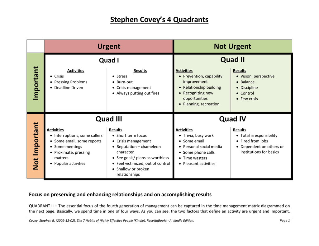 Stephen Covey S 4 Quadrants Urgent Not Urgent Important
