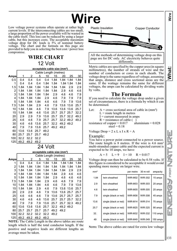 WIRE CHART 12 Volt 24 Volt The Formula